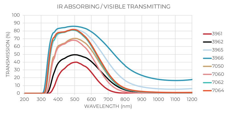 IR Absorbing / Visible Transmitting Transmission Graph