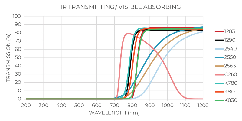 IR Transmitting / Visible Absorbing Transmission Graph
