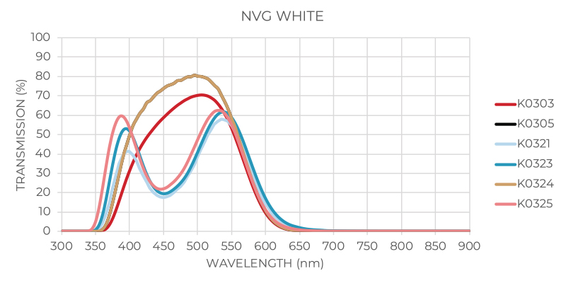 NVIS White Graph