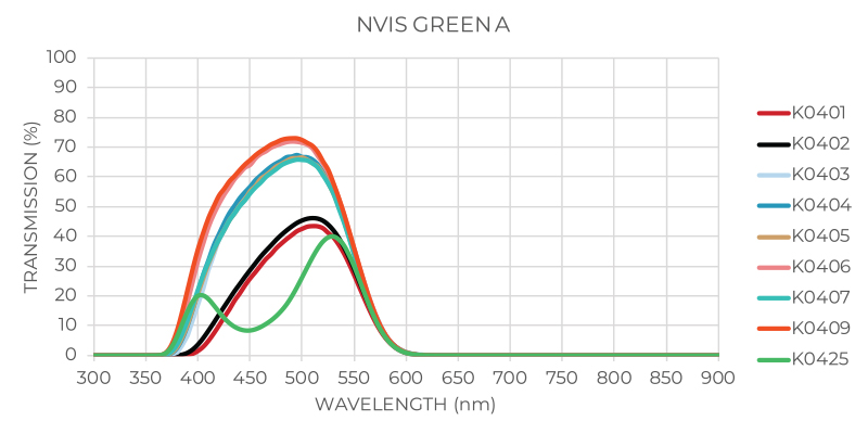 NVIS Green A Graphic