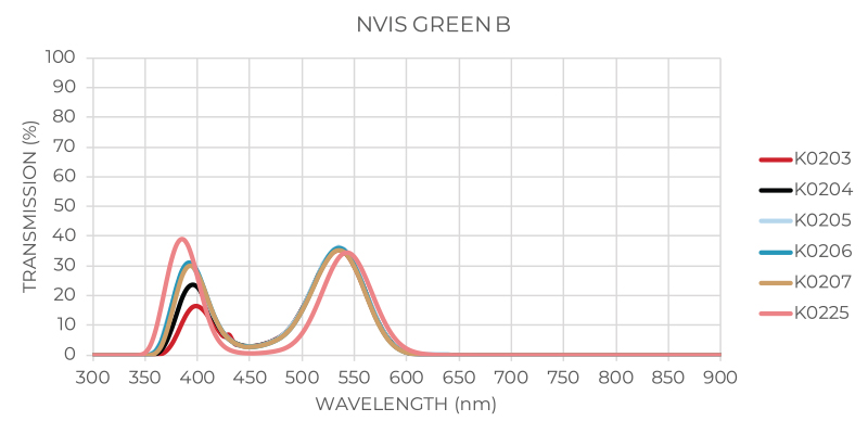 NVIS Green B Graph