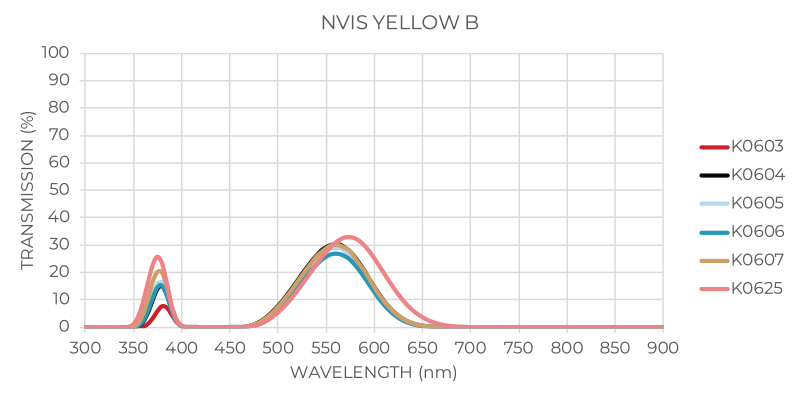 NVIS Yellow B Graph