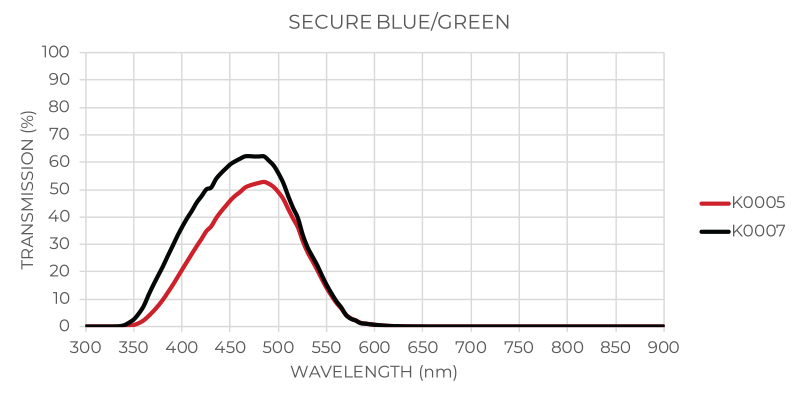 Secure Blue / Green Graph