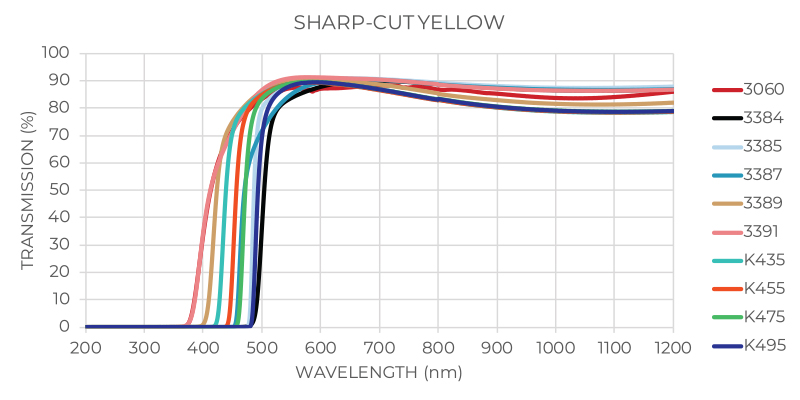 Sharp Cut Yellow Transmission Graph