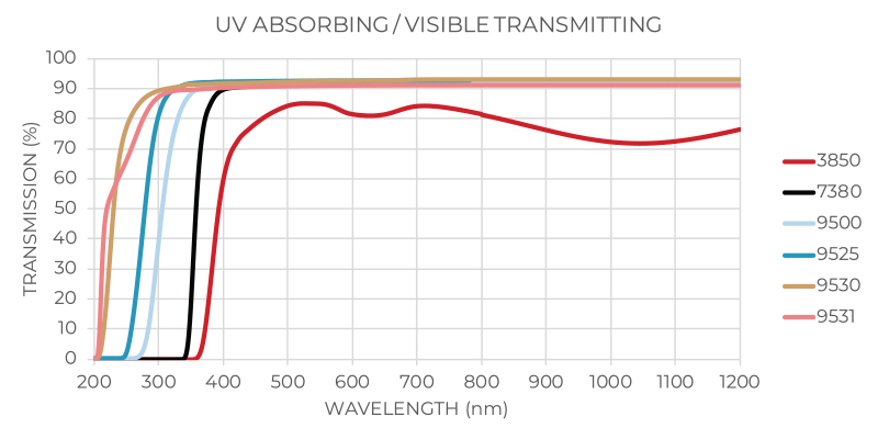 UV_Absorb_Visible_Transmitting