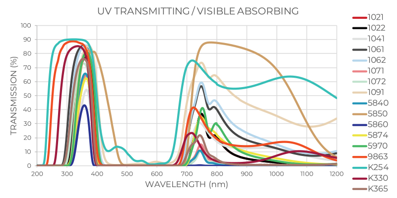 UV Transmitting / Visible Absorbing
